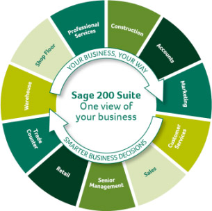 Sage 200 Wheel